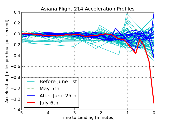 Acceleration Profiles